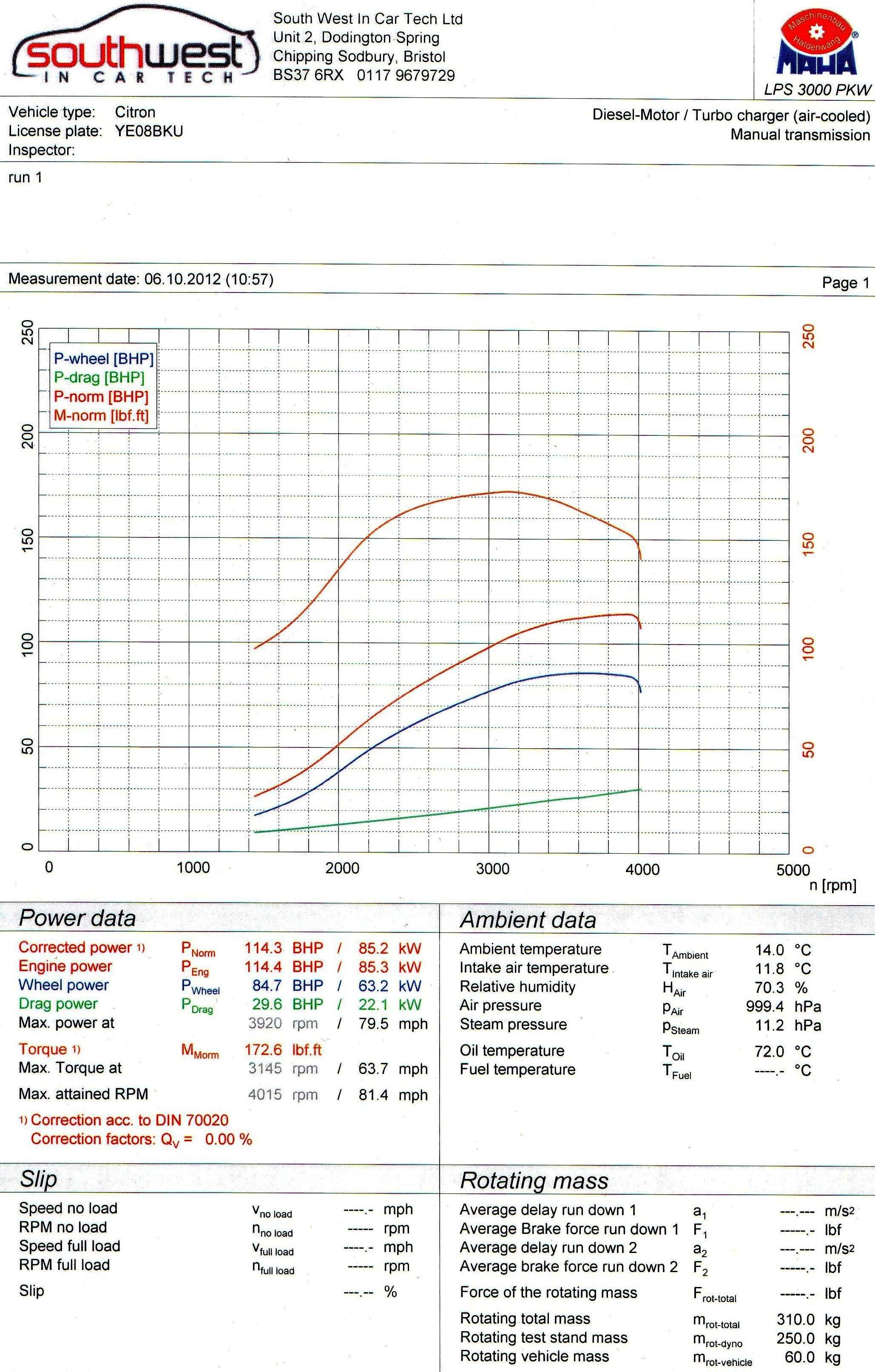 206 1.4 Hdi Tuning 206 1.6 Gti Hdi 110 Standard