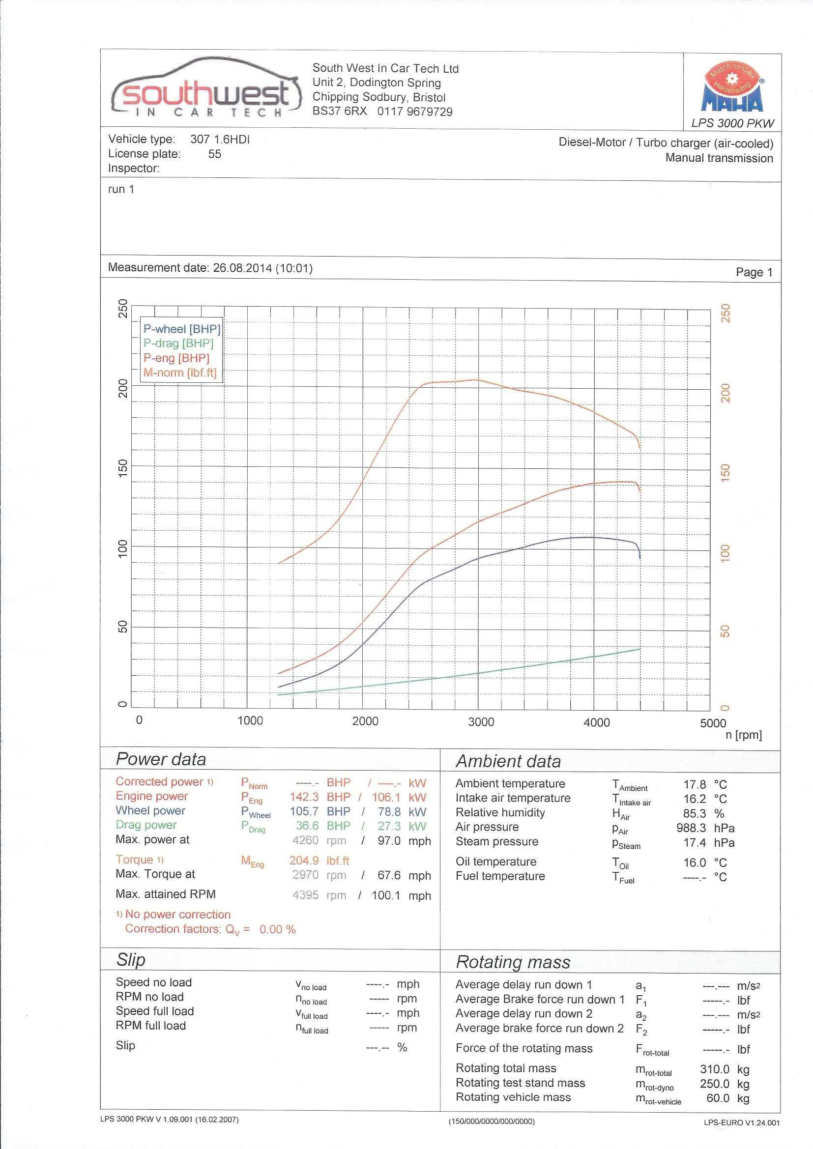 Peugeot 307 1 6 110 HDI tuning options