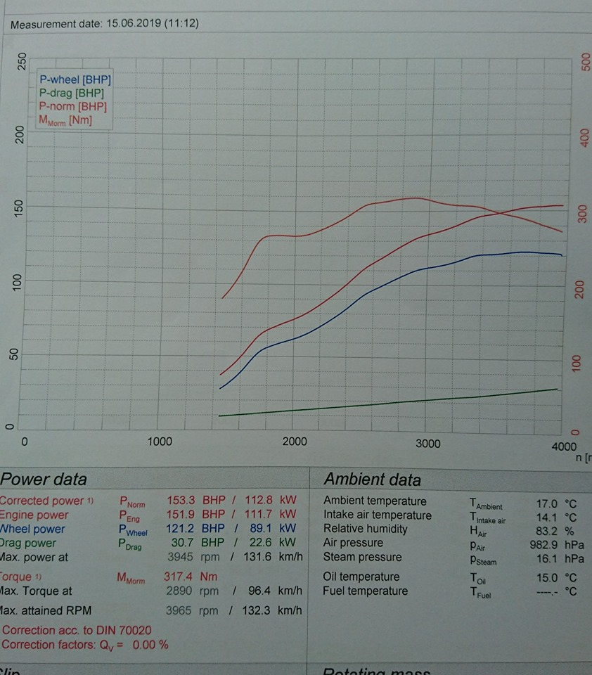 Peugeot 308 1 6 110 HDI tuning options